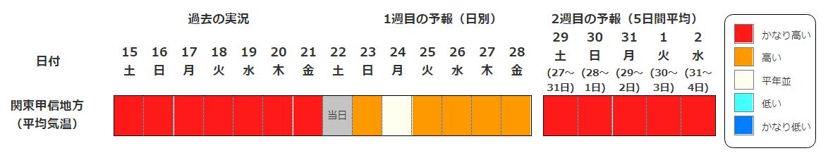 関東の気温